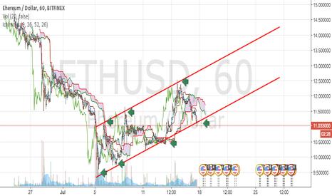 ETHUSD: ETHUSD 7 time trend!!