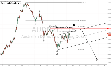 AUDNZD: AUDNZD - Higher then Lower
