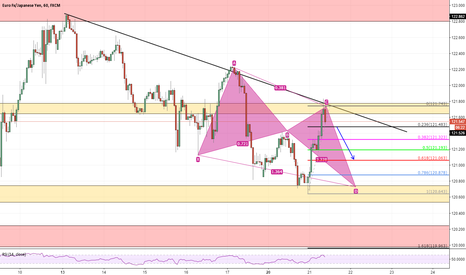 EURJPY: EURJPY TREND REJECTION SHORT TERM TRADE