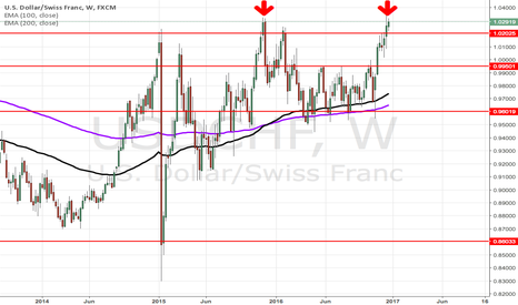 USDCHF: USDCHF Short on the weekly!