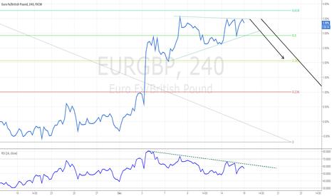 EURGBP: eurgbp short term