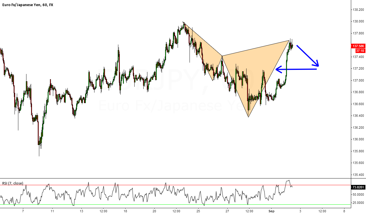 EURJPY: Consolidation Brings Plenty of opportunity