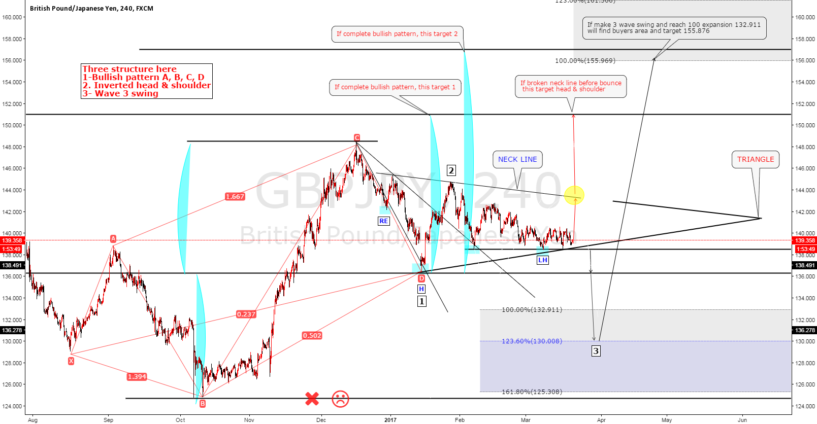 GBPJPY Three structure(a.b.c.d-  h&s  -3 wave )