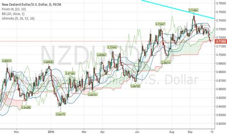 NZDUSD: sell NZDUSD with break of ichimoku cloud