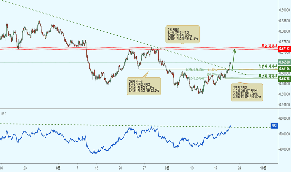 NZDUSD: NZDUSD 뉴질랜드 달러/미국 달러(2시간 차트)-지지선 접근으로 상승!