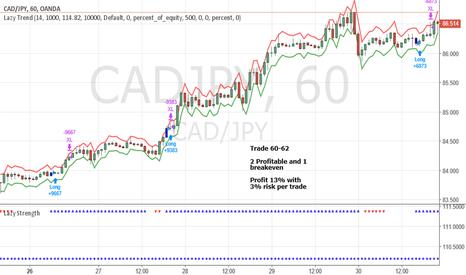 CADJPY: June Trade 60-62 CADJPY (Profit 13%)
