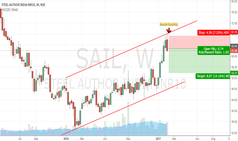 SAIL: Shorting opportunity