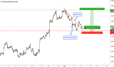USDCAD: USDCAD-H1-inverse head and shoulders