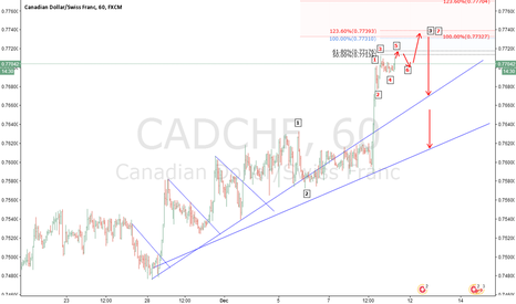 CADCHF: CADCHF WE SELL WILL 100.00  EXPANSION CAD STILL STRONG .