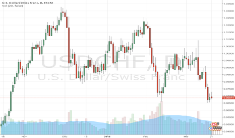 USDCHF: Example Number One