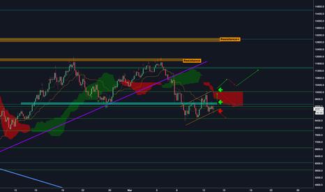 BTCUSD: BTC Trading plan - Mar13