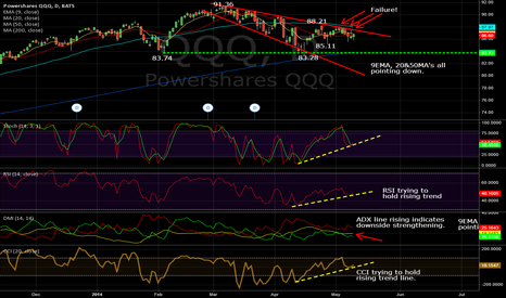QQQ: QQQ Daily, 05/09/2014: Weakness confirmed by falling MA's