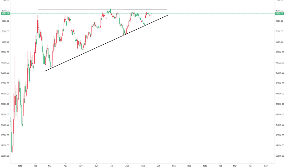 BTCUSD: This beautiful ascending triangle looks very bullish to me.