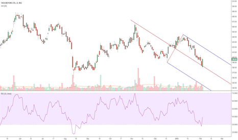 TATAMOTORS: TATA MOTORS (D) Is the tide turning positive for Tata Motors?