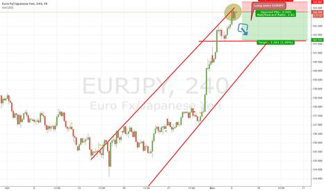 EURJPY: EURJPY Down trend