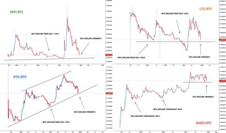 XRPBTC: Market Comparison - What Will Happen to Altcoins?