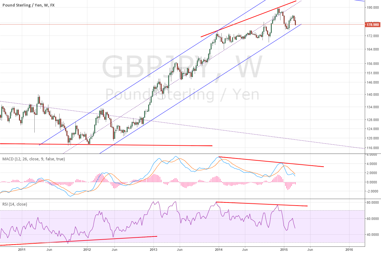 Weekly for GBPJPY divergence ~ Cool divergence but the strength?