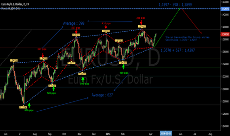 EURUSD: EUR / USD LONG TREND AVARAGE POINTS