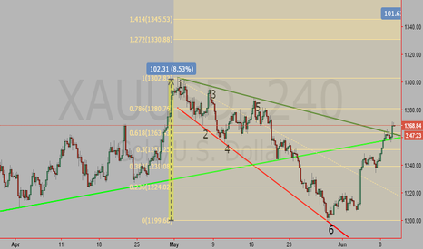 XAUUSD: Broadening Structure, buy throwback
