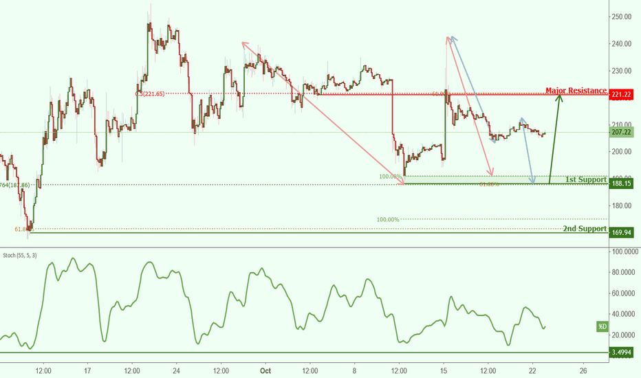 ETHUSD:   ETHUSD is approaching our first support at 188.15 (horizontal