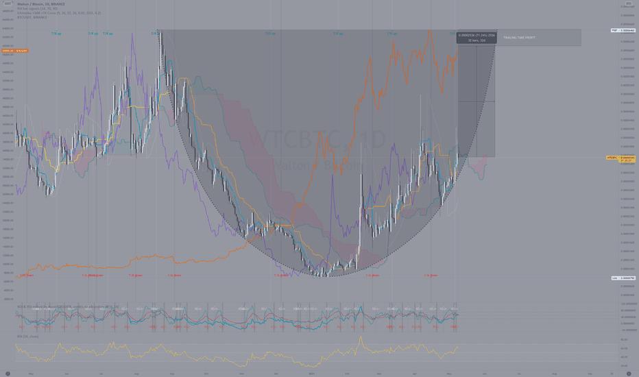 wtc btc tradingview