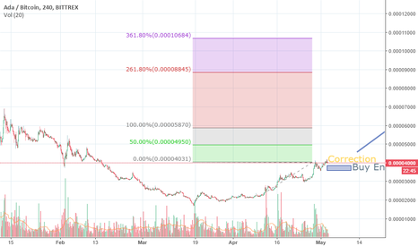 ADABTC: Big Opportunity after correction