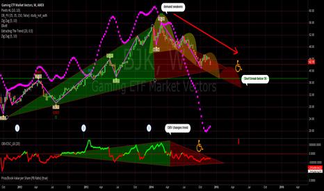 BJK: BJK CASINO ETF -Casinos in trouble ?? Major trend reversal ??