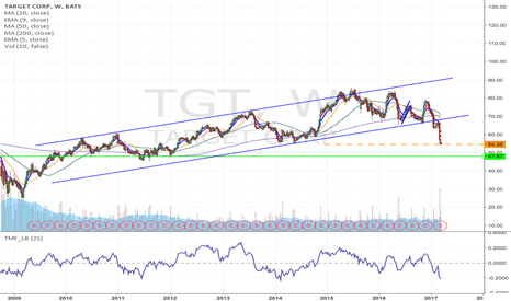 TGT: TGT - Hi Risk/Reward Option play, $45 July puts @ $0.45