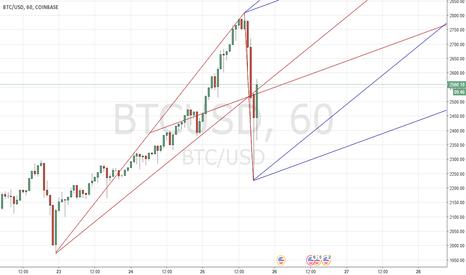 BTCUSD: Bitcoin frame for next days