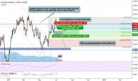 AUDUSD: AUDUSD : NOT LOOKING POSITIVE, TRAIN GOING DOWN