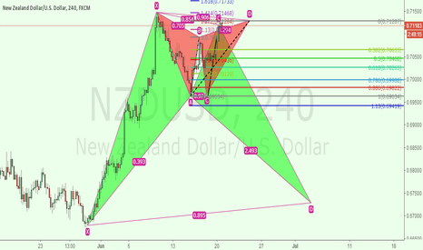 NZDUSD: NZDUSD 4 hours gantly short