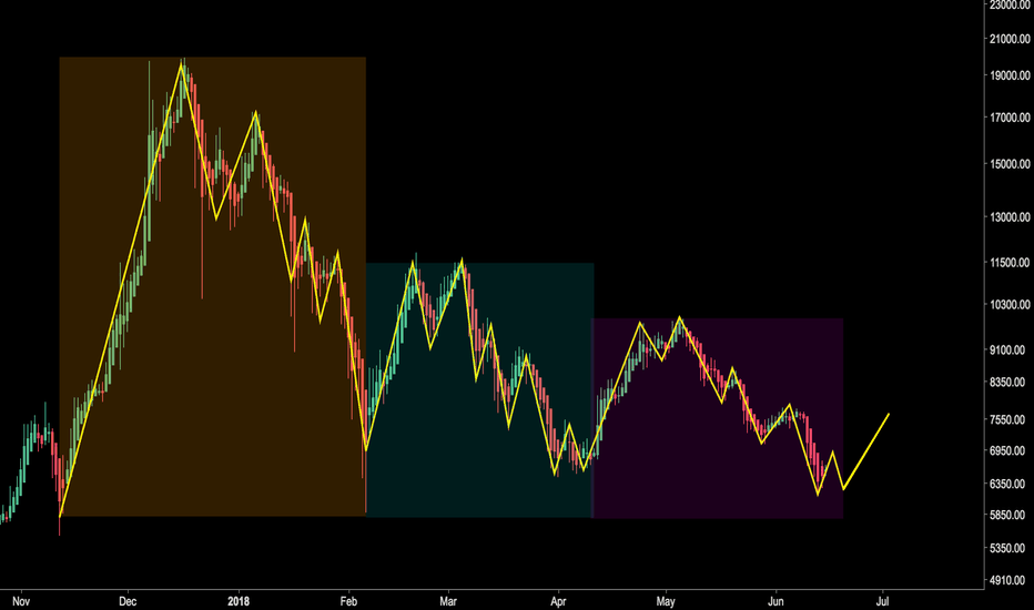 BTCUSD: BTC - Huge Repeating Market Structure