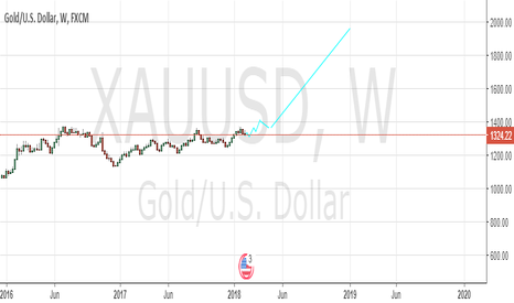 XAUUSD: an old story
