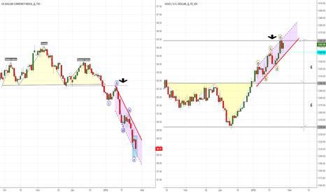 XAUUSD: Золото- первые признаки разворота на рынке.