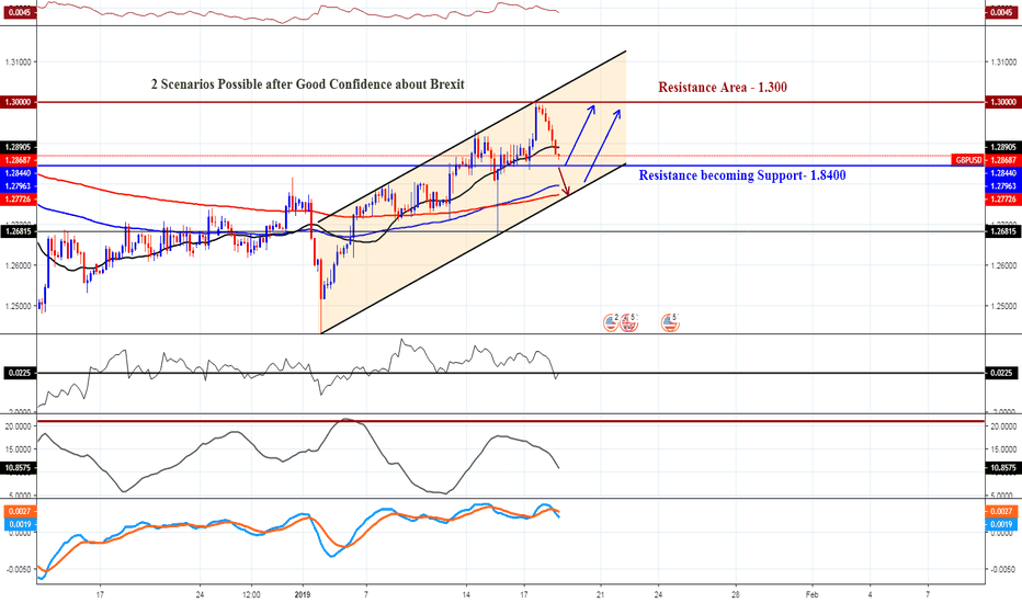 GBPUSD: GBPUSD Best Analysis After Brexit  | Simple Chart