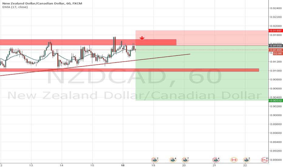 NZDCAD: sell