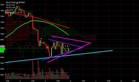 BTCUSD: BTC/USD еще 2 треугольника :)