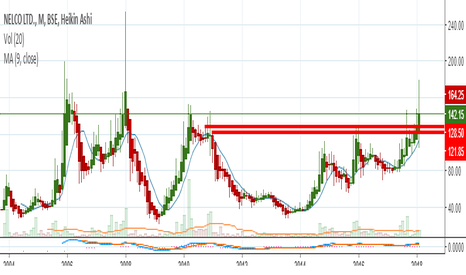 NELCO: LONGTERM WEEKLY BREAKOUT IN NELCO