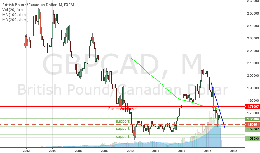 GBPCAD near support