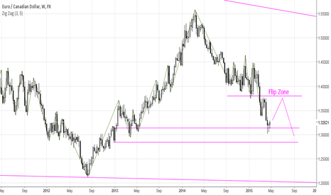 EURCAD: EURCAD weekly Short