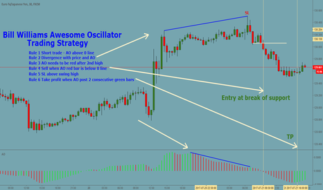EURJPY: EURJPY 30 m Bill Williams Awesome Oscillator Trading Strategy