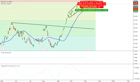 BP: New Yearly High?
