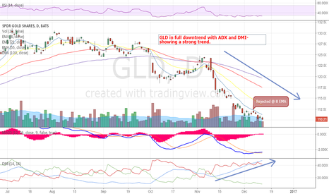 GLD: GLD Showing No Signs of Life