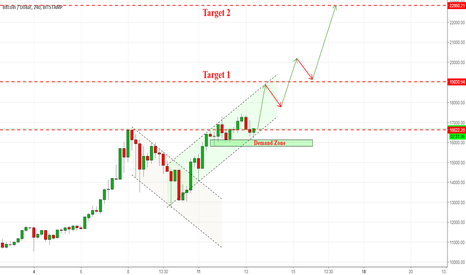 BTCUSD: BITCOIN ON MAJOR CHANNEL SUPPORT AND DEMAND ZONE LEVELS!!!