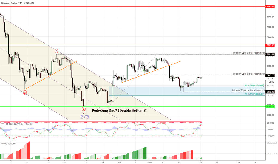 BTCUSD: BTCUSD - still in a corrective cycle, more downside ahead
