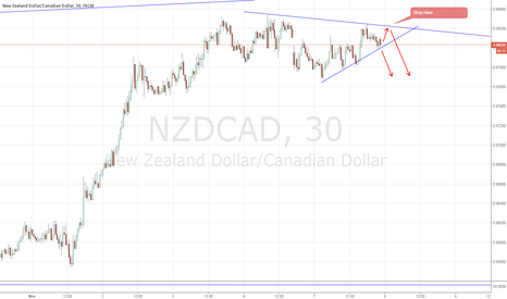 NZDCAD: NZDCAD: another quick Short