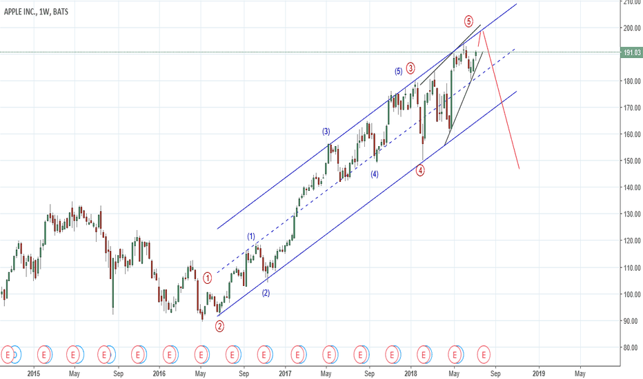 AAPL: AAPL : Expected wave counts