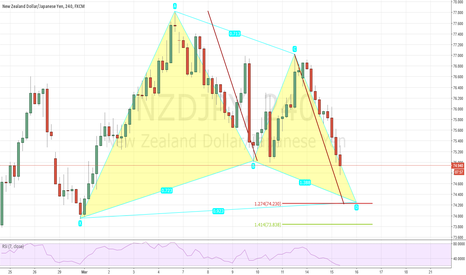 NZDJPY: Gartley and AB=CD pattern