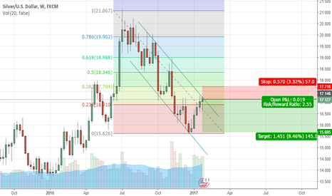 XAGUSD: Exhaustion Candle on XAGUSD weekly chart