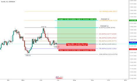 XAUUSD: Gold to $1.300 Per Oz LONG Oportunity